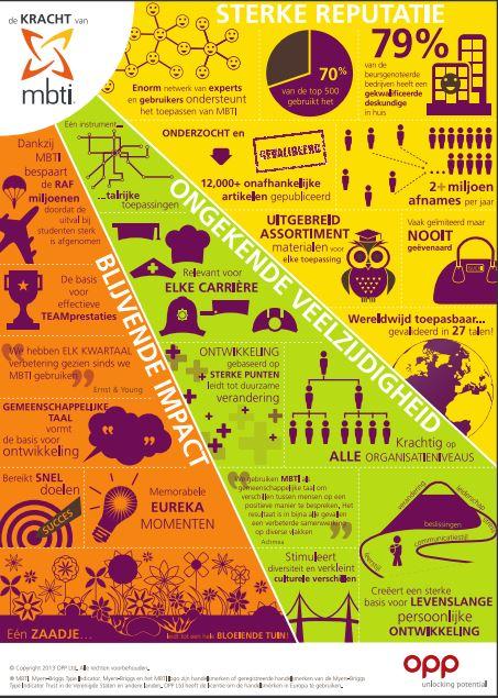 Wat kan MBTI voor je organisatie betekenen_ Infografic.